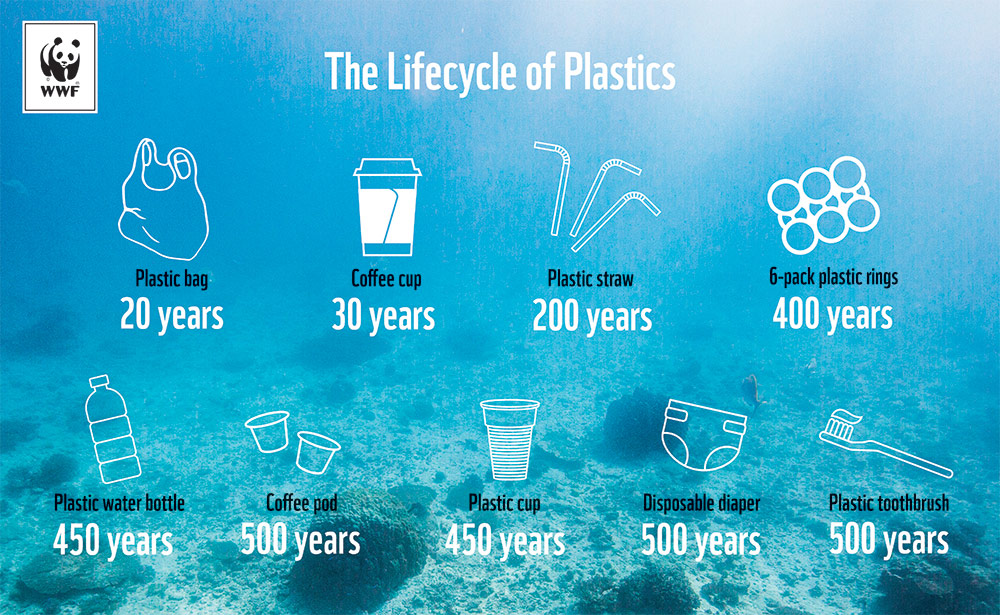 The lifecycle of plastics © WWF-Aus / Stef Mercurio