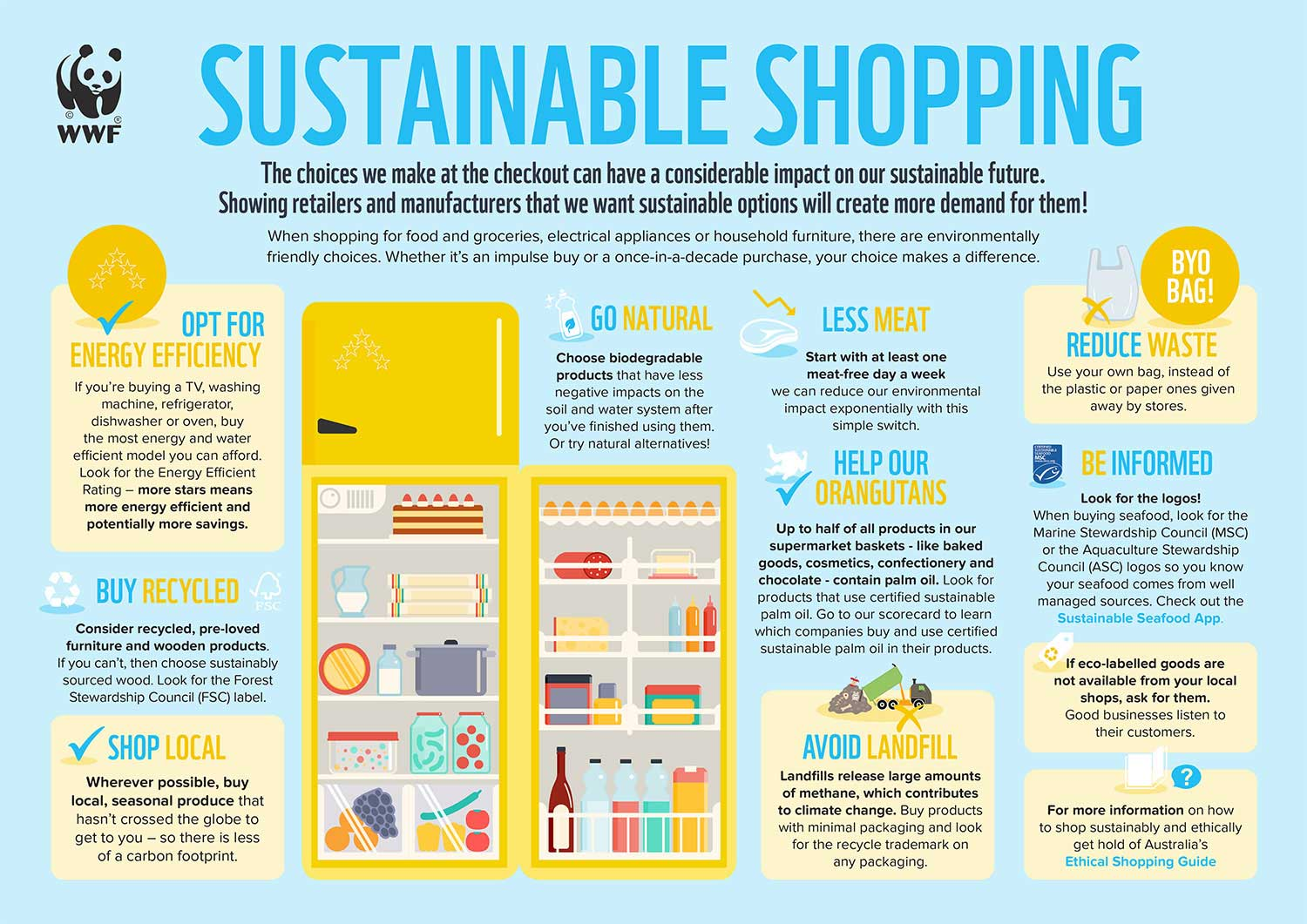 Image result for sustainable shopping images